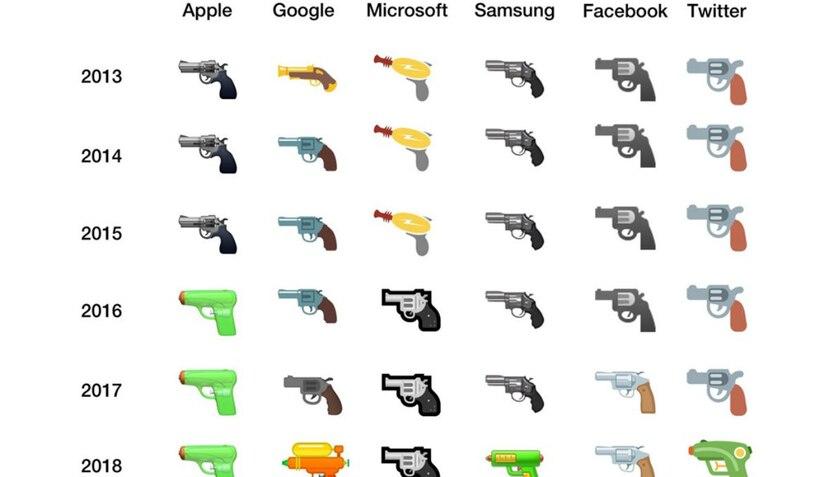 Los emojis de la pistola a lo largo de los años (Emojipedia).